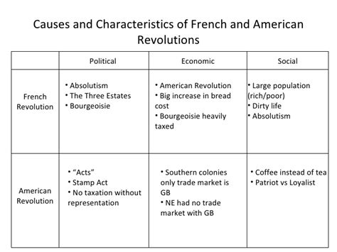 political causes of the french revolution essay   week arguedgq causes of the french revolution essays research papers
